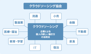 NPO法人クリエイター育成協会【クラウドソーシング・プロデューサー】